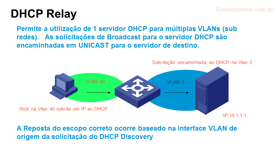 DHCP Relay - comware config a